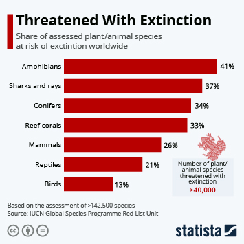 Infographic: A Quarter Of All Species Are Threatened With Extinction | Statista