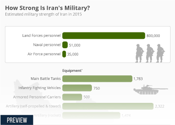 Infographic -  estimated military strength of Iran