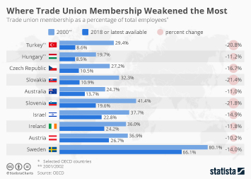 Infographic - biggest losses in trade union membership OECD