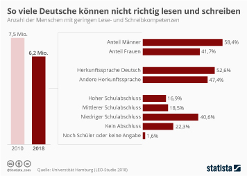 Infografik: So viele Deutsche können nicht richtig lesen und schreiben | Statista