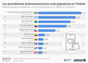 Infografía: ¿Qué presidentes latinoamericanos son los más seguidos en Twitter? | Statista