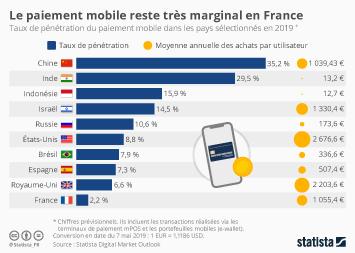 Infographie - Le paiement mobile reste très marginal en France
