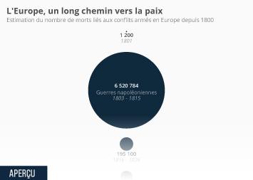 Infographie - nombre de morts guerres en europe