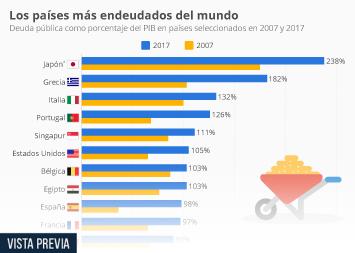 Infografía - Países con mayor deuda en relación al PIB