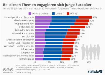 Infografik: Bei diesen Themen engagieren sich junge Europäer | Statista