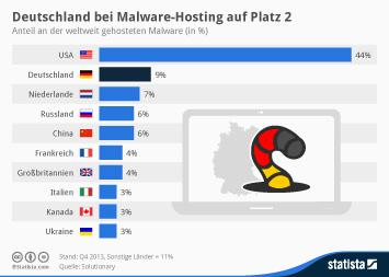Infografik: Deutschland bei Malware-Hosting auf Platz zwei | Statista