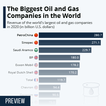 Primary Energy Worldwide Infographic - The Biggest Oil and Gas Companies in the World