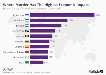 Infographic - economic cost of homicide as a share of GDP