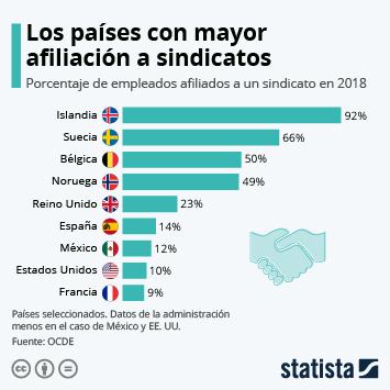 Infografía - Trabajadores afiliados a un sindicato por países