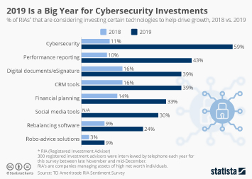 Investments of High Net Worth Individuals Infographic - 2019 Is a Big Year for Cybersecurity Investments