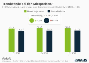 Infografik - Wohnindex für Neuvertrags- und Bestandsmieten