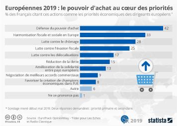 Infographie - Européennes : le pouvoir d'achat au coeur des priorités des Français