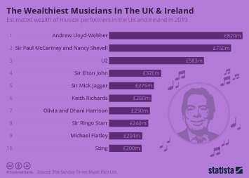 The Wealthiest Musicians In The UK & Ireland