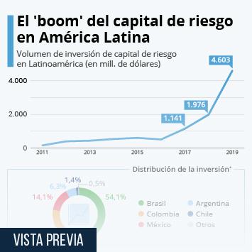 Infografía - Panorama del capital de riesgo en Latinoamérica