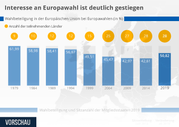 Infografik - Wahlbeteiligung bei den Europawahlen
