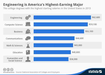 Infographic: Engineering is America's Highest-Earning Major   Statista