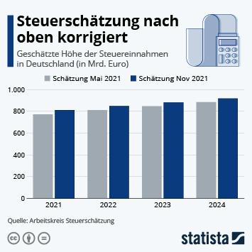 Infografik - Steuerschätzung nach unten korrigiert
