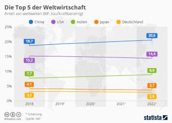 Infografik - Anteil der großen Volkswirtschaften am weltweiten BIP