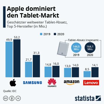 Infografik - geschätzter weltweiter Absatz von Tablet-Herstellern
