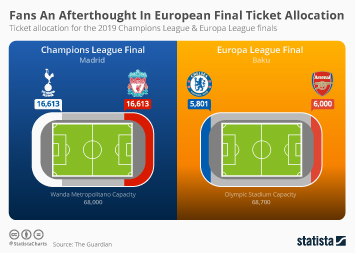 Infographic - ticket allocation for the Champions League & Europa League finals