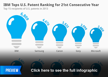 Infographic: IBM Tops U.S. Patent Ranking for 21st Consecutive Year | Statista