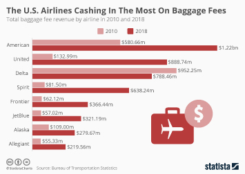 Infographic - baggage fee revenue by airline