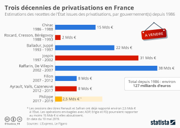 Infographie - estimations du cout des privatisations en France par gouvernement