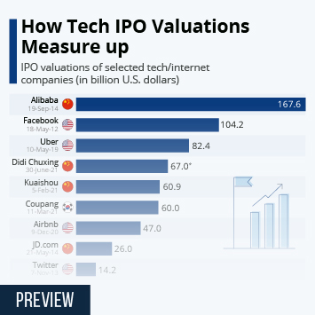 Infographic - Uber IPO and selected tech IPOs company values