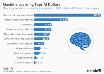 Infographic - worldwide artificial intelligence funding