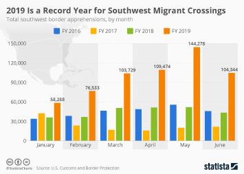 Infographic - united states southwest border migration