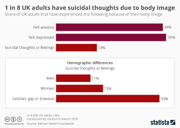 Infographic - suicidal thoughts due to body image uk