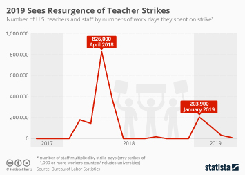 Infographic - Large teacher strikes in the U.S. 2018/19