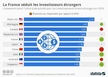 Infographie - pays les plus attractifs investissements directs étrangers