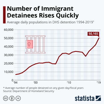 Infographic: Number of Immigrant Detainees Rises Quickly | Statista