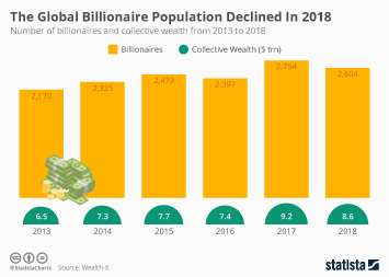 Infographic - number of billionaires and collective wealth