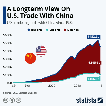 Infographic - US trade in goods with China since 1985