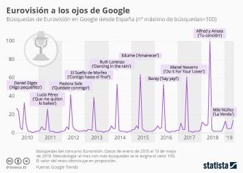 Infografía - búsquedas de Eurovisión en Google desde España