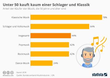 Infografik - Anteil der Käufer von Musik die 50 Jahre und älter sind nach Genres