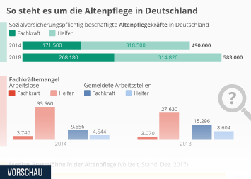 Infografik - Arbeitsmarktsituation Altenpflege