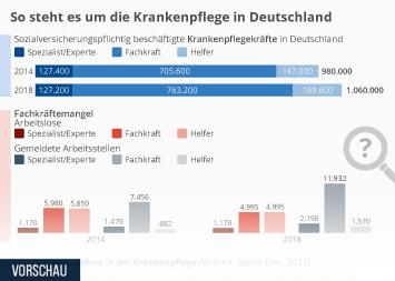 Infografik - Arbeitsmarktsituation Krankenpflege