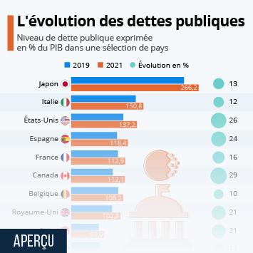 Infographie - dette publique en pourcentage du pib