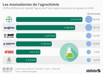 Infographie - chiffre affaires et part de marche entreprises agrochimiques phytosanitaires