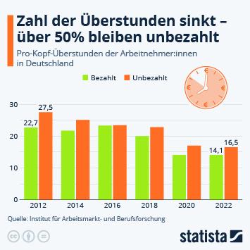 Infografik - So viele Überstunden machen die Deutschen