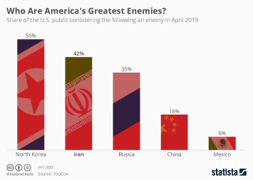 Infographic -  share considering the following an enemy
