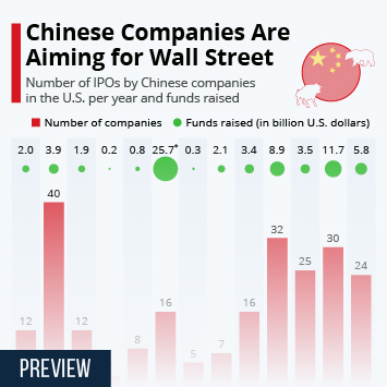 Infographic - number of IPOs and funds raised on Wall Street by Chinese companies