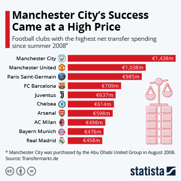 Infographic - Transfer balance of football clubs since 2008