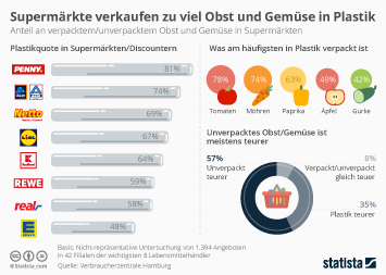 Infografik: Supermärkte verkaufen zu viel Obst und Gemüse in Plastik | Statista