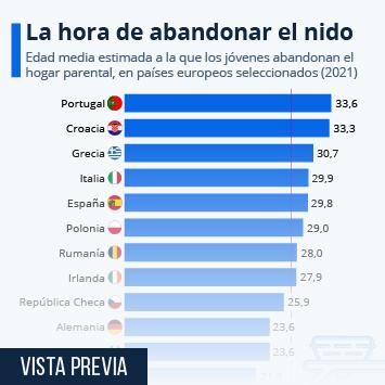 Infografía: Los jóvenes españoles, entre los europeos que más tarde se independizan | Statista
