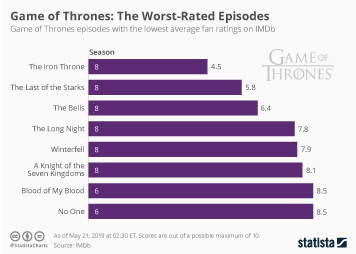 Game of Thrones: The Worst-Rated Episodes