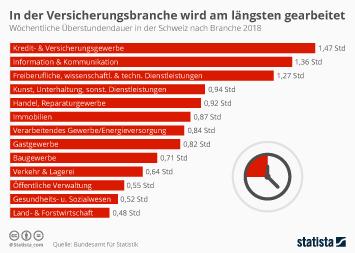 Infografik - Zahl der Überstunden nach Branchen